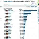 Total Crime Statistics for all countries of the world - NationMaster