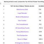 Screenshot: TOP 100 SOLO FEMALE TRAVEL BLOGS