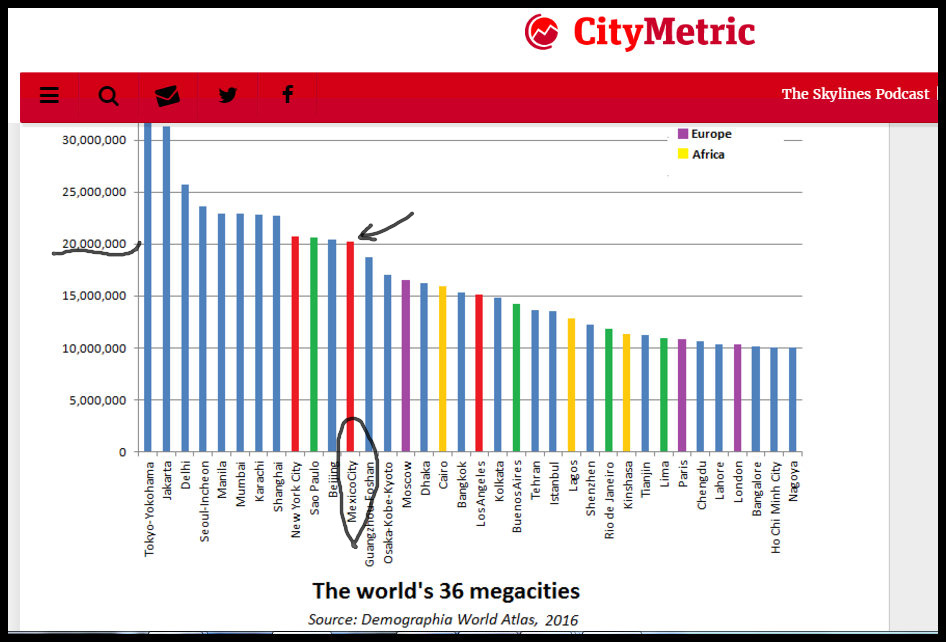 Worlds 36 Mega Cities chart - Mexico City 12th